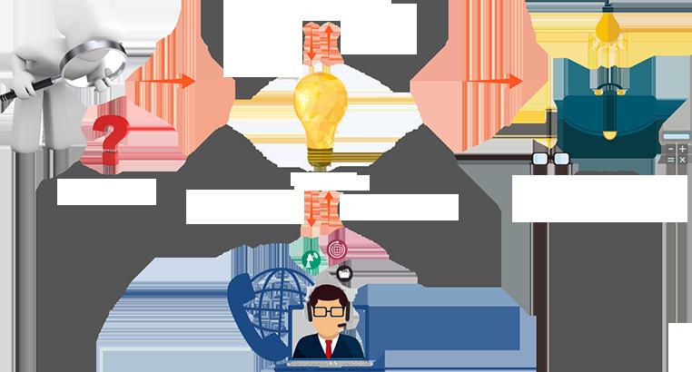 政务系统图